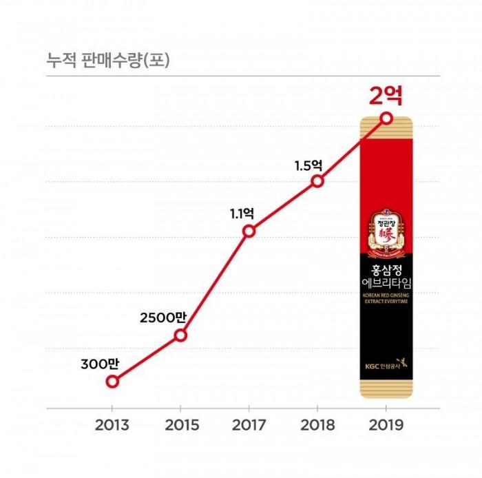 에브리타임 누적판매수량(포).jpg
